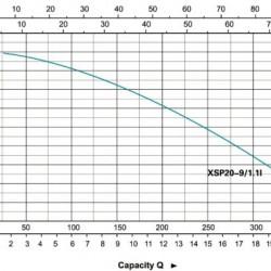 LEO XSP20-9/1,1 ATIK SU DRENAJ DALGIÇ POMPASI FOSEPTİK POMPASI